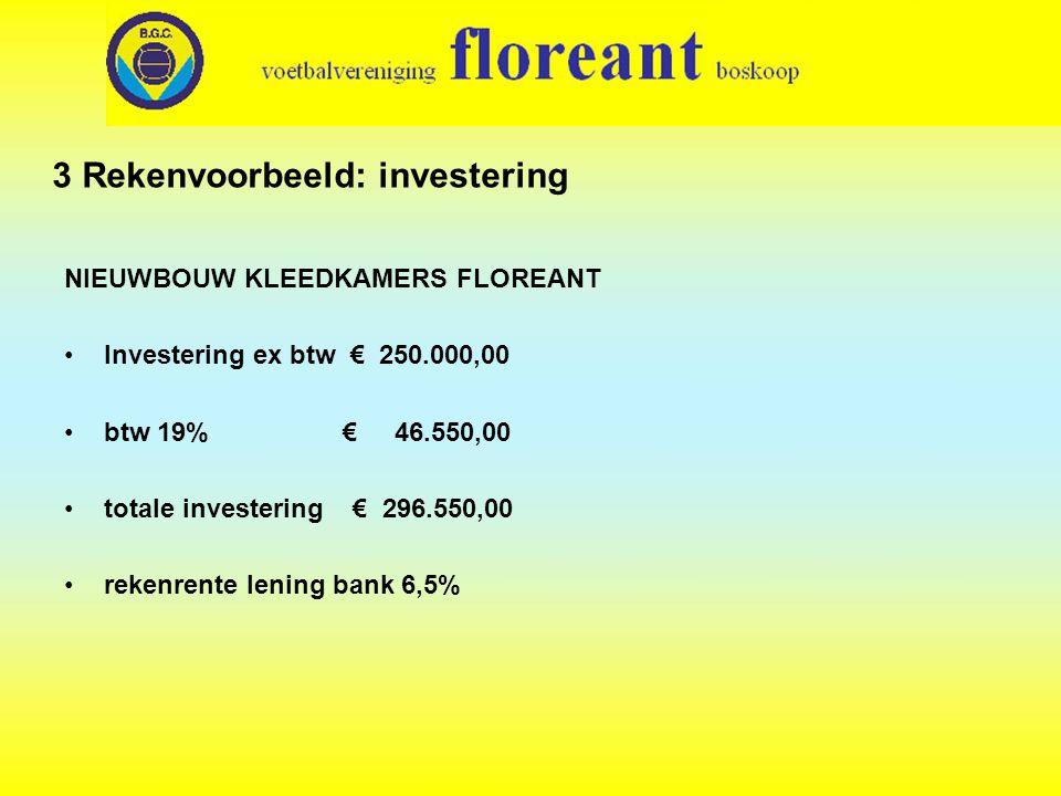 3 Rekenvoorbeeld: investering NIEUWBOUW KLEEDKAMERS FLOREANT •Investering ex btw € 250.000,00 •btw 19% € 46.550,00 •totale investering € 296.550,00 •rekenrente lening bank 6,5%