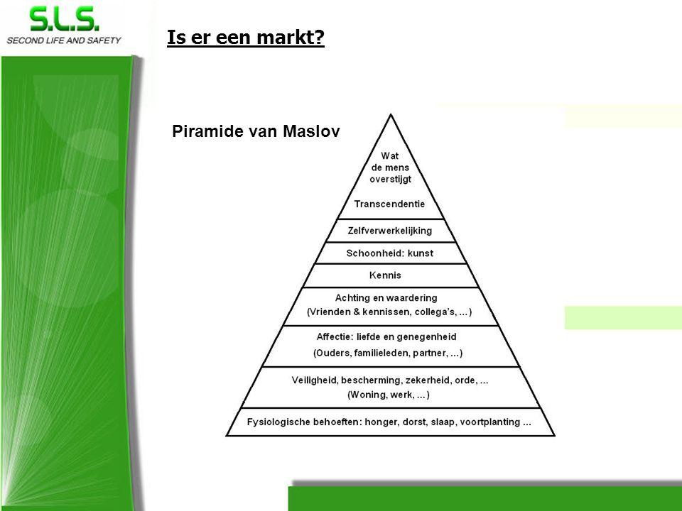 Is er een markt? Piramide van Maslov