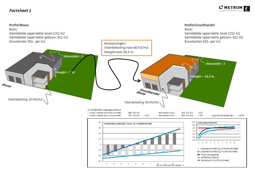 Factsheet 1 Profiel Bouw Basis: Gemiddelde oppervlakte kavel 2152 m2 Gemiddelde oppervlakte gebouw: 822 m2 Bouwkosten 550,- per m2 Profiel Groothandel
