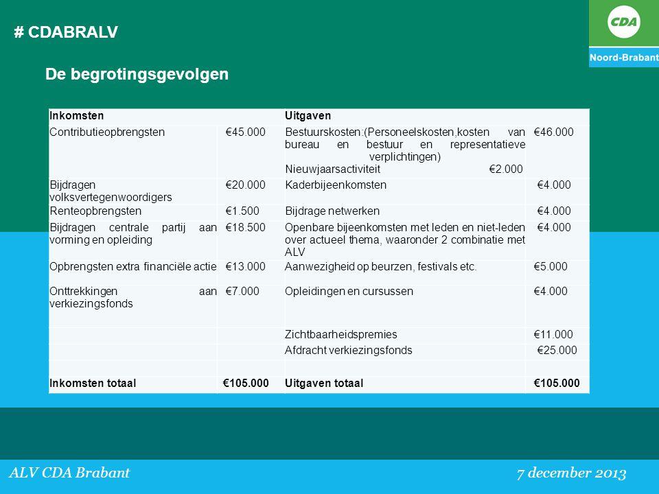 # CDABRALV ALV CDA Brabant 7 december 2013 De begrotingsgevolgen InkomstenUitgaven Contributieopbrengsten €45.000Bestuurskosten:(Personeelskosten,kost