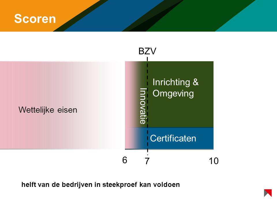Scoren 6 7 10 BZV Certificaten Inrichting & Omgeving Innovatie Wettelijke eisen helft van de bedrijven in steekproef kan voldoen