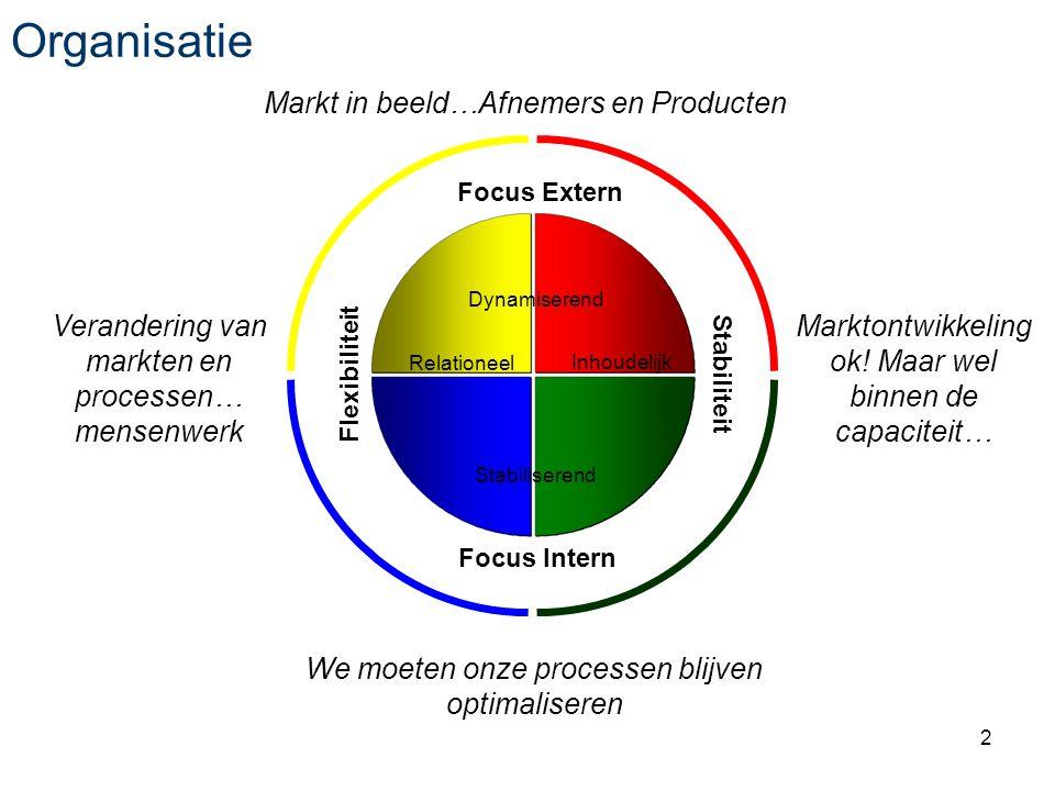 2 Organisatie Dynamiserend Stabiliserend RelationeelInhoudelijk Flexibiliteit Focus Extern Stabiliteit Focus Intern Markt in beeld…Afnemers en Producten We moeten onze processen blijven optimaliseren Verandering van markten en processen… mensenwerk Marktontwikkeling ok.