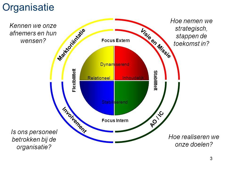 3 Dynamiserend Stabiliserend RelationeelInhoudelijk Flexibiliteit Focus Extern Stabiliteit Focus Intern Organisatie Dynamiserend Stabiliserend Relationeel Inhoudelijk Marktoriëntatie Involvement Visie en Missie AO / IC Hoe nemen we strategisch, stappen de toekomst in.