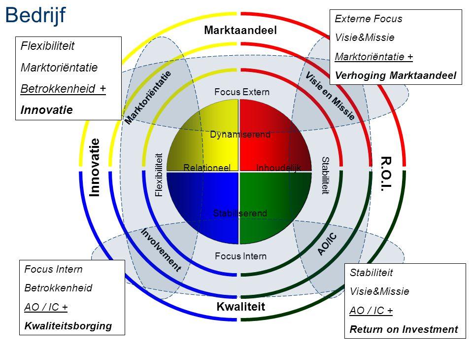 3 Dynamiserend Stabiliserend RelationeelInhoudelijk Flexibiliteit Focus Extern Stabiliteit Focus Intern Organisatie Dynamiserend Stabiliserend Relatio