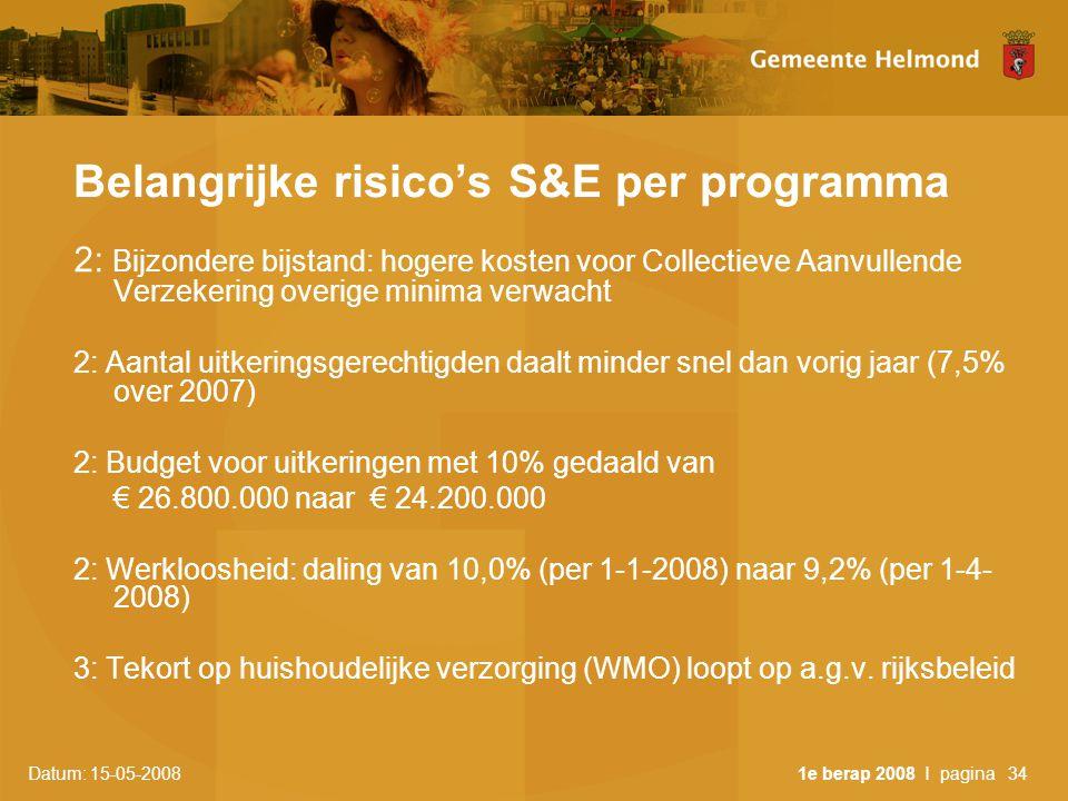 Datum: 15-05-2008 1e berap 2008 I pagina34 Belangrijke risico's S&E per programma 2: Bijzondere bijstand: hogere kosten voor Collectieve Aanvullende Verzekering overige minima verwacht 2: Aantal uitkeringsgerechtigden daalt minder snel dan vorig jaar (7,5% over 2007) 2: Budget voor uitkeringen met 10% gedaald van € 26.800.000 naar € 24.200.000 2: Werkloosheid: daling van 10,0% (per 1-1-2008) naar 9,2% (per 1-4- 2008) 3: Tekort op huishoudelijke verzorging (WMO) loopt op a.g.v.