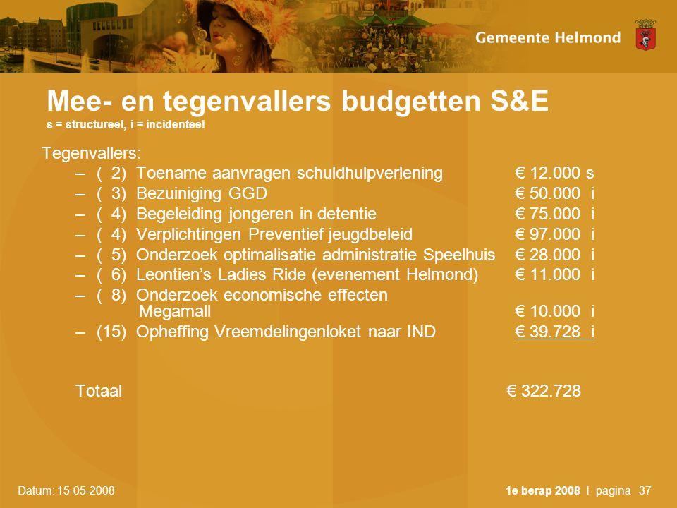 Datum: 15-05-2008 1e berap 2008 I pagina37 Mee- en tegenvallers budgetten S&E s = structureel, i = incidenteel Tegenvallers: –( 2) Toename aanvragen schuldhulpverlening € 12.000 s –( 3) Bezuiniging GGD € 50.000 i –( 4) Begeleiding jongeren in detentie € 75.000 i –( 4) Verplichtingen Preventief jeugdbeleid€ 97.000 i –( 5) Onderzoek optimalisatie administratie Speelhuis € 28.000 i –( 6) Leontien's Ladies Ride (evenement Helmond)€ 11.000 i –( 8) Onderzoek economische effecten Megamall € 10.000 i –(15) Opheffing Vreemdelingenloket naar IND € 39.728 i Totaal € 322.728