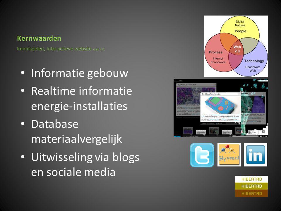 Kernwaarden • Informatie gebouw • Realtime informatie energie-installaties • Database materiaalvergelijk • Uitwisseling via blogs en sociale media Kennisdelen, Interactieve website web 2.0