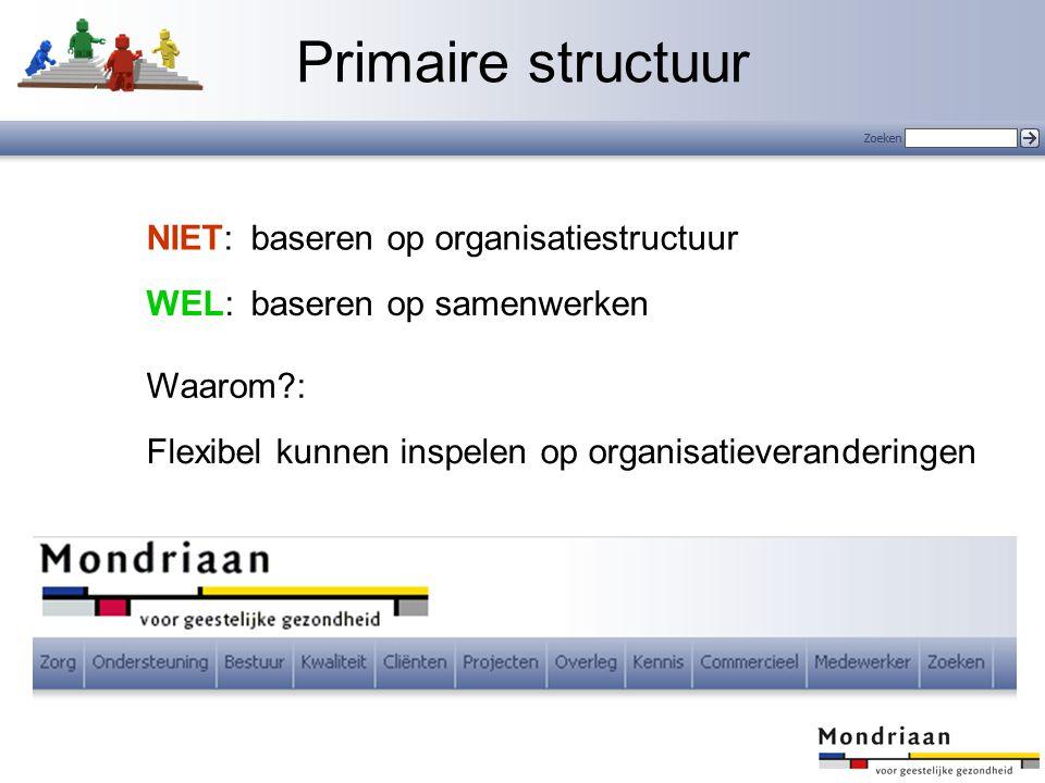 Primaire structuur NIET: baseren op organisatiestructuur WEL: baseren op samenwerken Waarom?: Flexibel kunnen inspelen op organisatieveranderingen