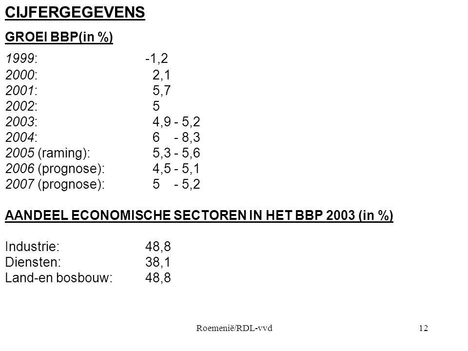 Roemenië/RDL-vvd12 CIJFERGEGEVENS GROEI BBP(in %) 1999:-1,2 2000: 2,1 2001: 5,7 2002: 5 2003: 4,9 - 5,2 2004: 6 - 8,3 2005 (raming): 5,3 - 5,6 2006 (prognose): 4,5 - 5,1 2007 (prognose): 5 - 5,2 AANDEEL ECONOMISCHE SECTOREN IN HET BBP 2003 (in %) Industrie:48,8 Diensten:38,1 Land-en bosbouw:48,8