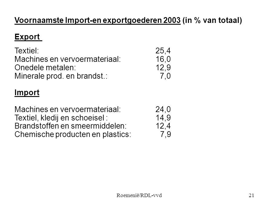 Roemenië/RDL-vvd21 Voornaamste Import-en exportgoederen 2003 (in % van totaal) Export Textiel: 25,4 Machines en vervoermateriaal: 16,0 Onedele metalen: 12,9 Minerale prod.