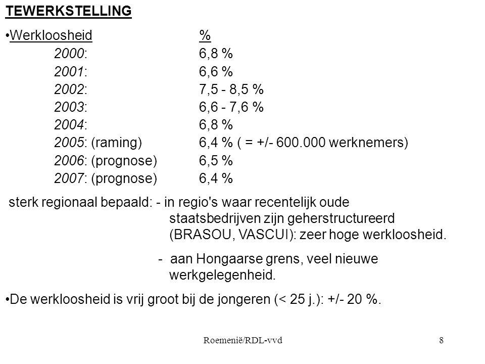 Roemenië/RDL-vvd8 TEWERKSTELLING •Werkloosheid % 2000:6,8 % 2001:6,6 % 2002:7,5 - 8,5 % 2003:6,6 - 7,6 % 2004:6,8 % 2005: (raming)6,4 % ( = +/- 600.00