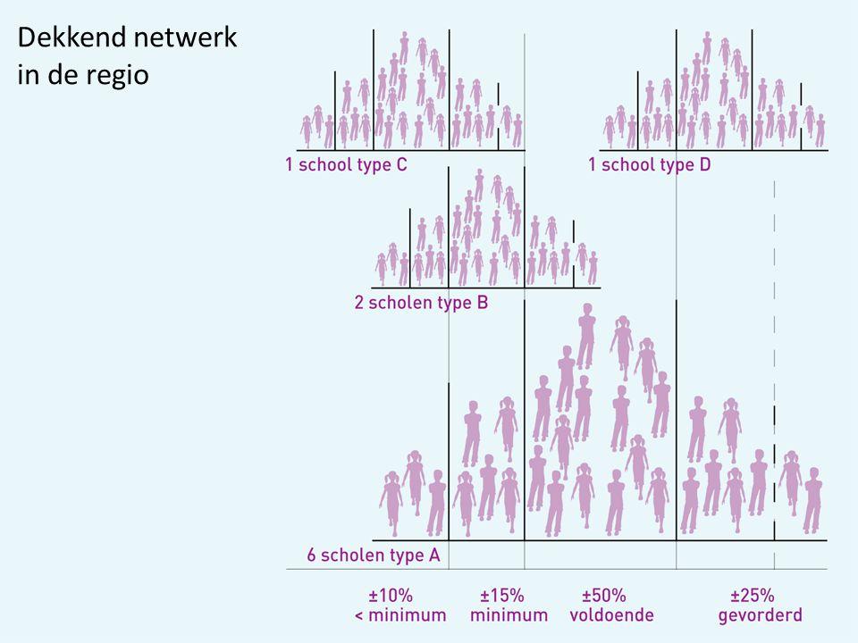 Dekkend netwerk in de regio