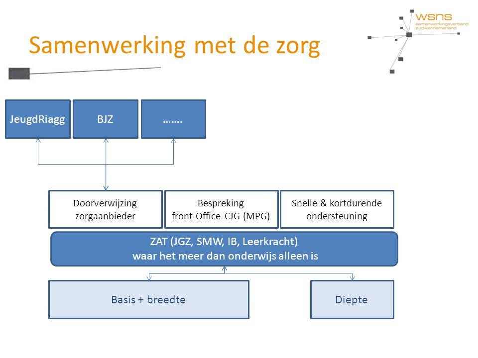 Samenwerking met de zorg Basis + breedteDiepte Bespreking front-Office CJG (MPG) Snelle & kortdurende ondersteuning Doorverwijzing zorgaanbieder JeugdRiaggBJZ…….