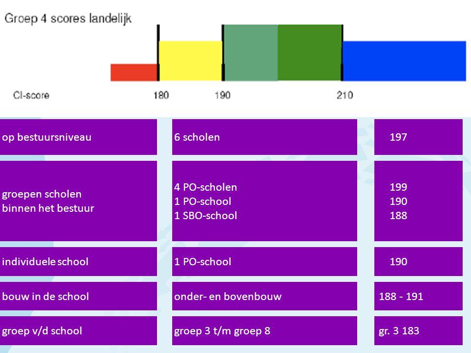 op bestuursniveau6 scholen 197 groepen scholen binnen het bestuur 4 PO-scholen 1 PO-school 1 SBO-school 199 190 188 individuele school bouw in de school groep v/d school 1 PO-school onder- en bovenbouw groep 3 t/m groep 8 190 188 - 191 gr.