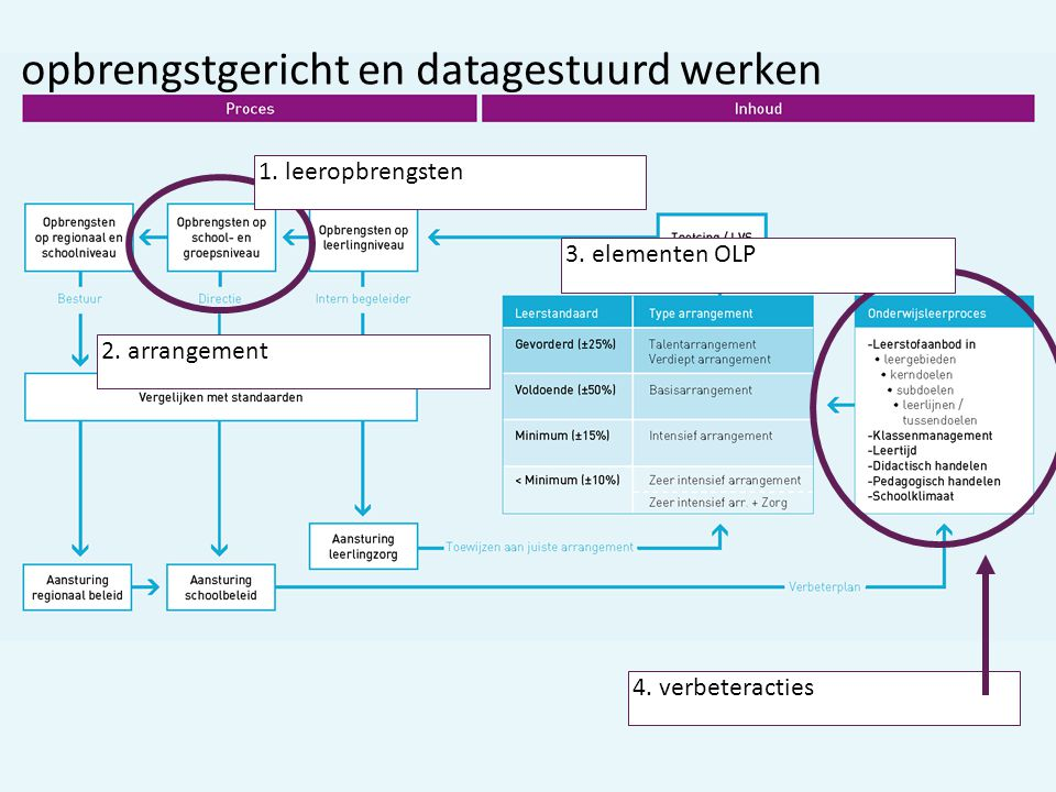 1.leeropbrengsten 3. elementen OLP 4. verbeteracties opbrengstgericht en datagestuurd werken 2.