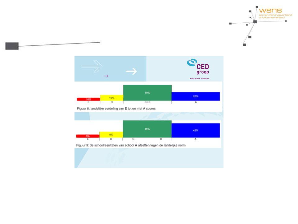 Onderwijsprofiel Leerresultaten Leerstofaanbod Leertijd Pedagogisch handelen Didactisch handelen Klassenmanagement Doel: - 4,5 uur geplande leertijd - 80% effectieve leertijd