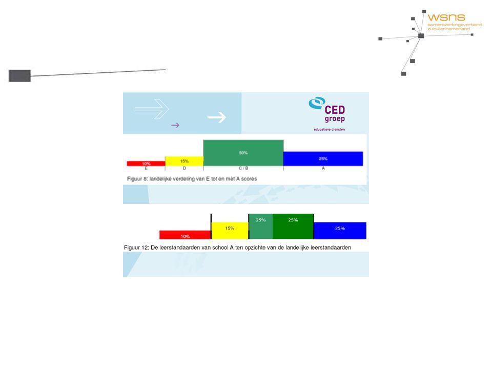 Onderwijsprofiel Leerresultaten Leerstofaanbod Leertijd Pedagogisch handelen Didactisch handelen Klassenmanagement Doel: - Vier positief gestelde gedragsregels - De leerlingen worden welkom geheten - Feedback is 4:1, positieve vs negatieve feedback - De leerkracht doorloopt de fases van opening, uitwisseling (voldoende taalruimte voor leerkracht en leerling) en afsluiting bij het geven van beurten