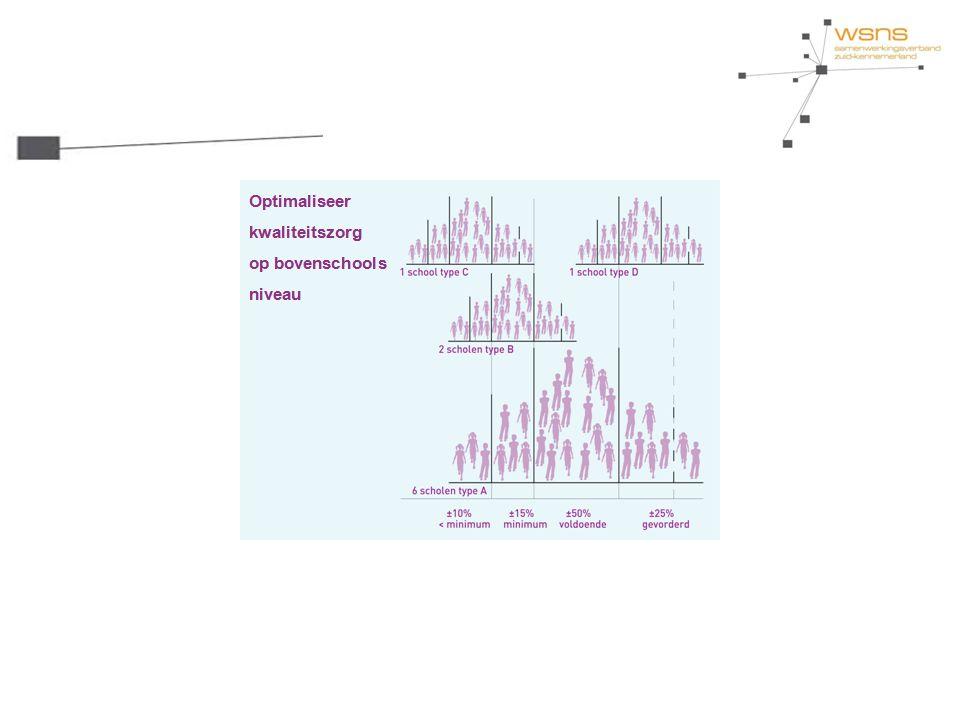 Onderwijsprofiel Leerresultaten Leerstofaanbod Leertijd Pedagogisch handelen Didactisch handelen Klassenmanagement Oplossingen: - Positive Behavior Support (PBS) - GIP-model - Methode sociale competentie - Afspraken over regels - Taakspel - Complimententeller - ……..