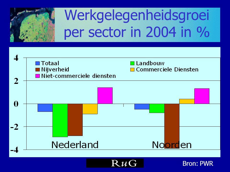 Werkgelegenheidsgroei per sector in 2004 in % Bron: PWR