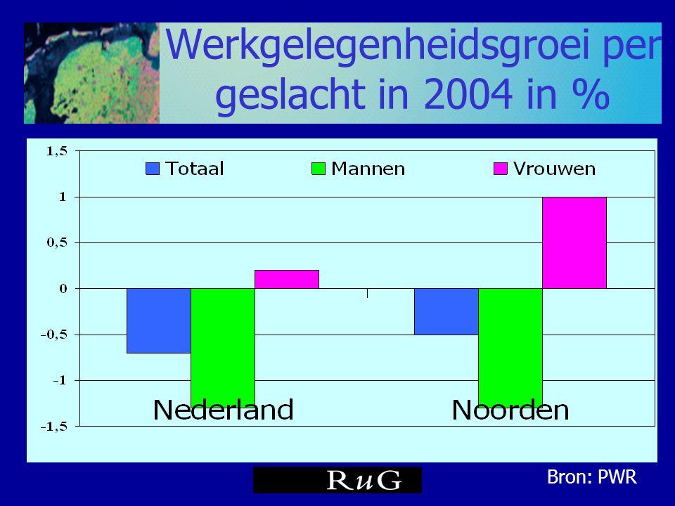 Werkgelegenheidsgroei per geslacht in 2004 in % Bron: PWR