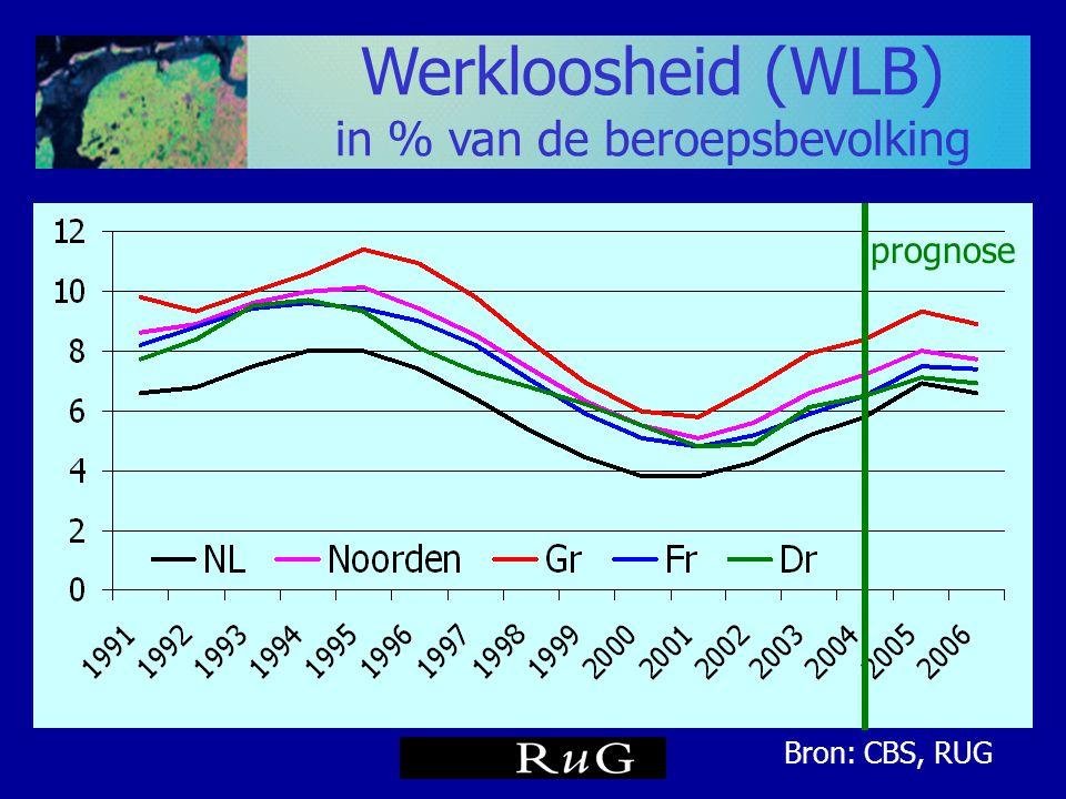 Werkloosheid (WLB) in % van de beroepsbevolking prognose Bron: CBS, RUG