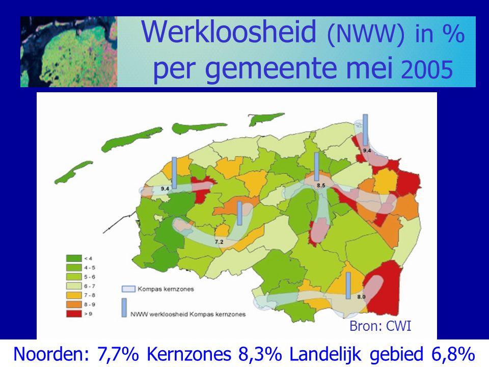 Werkloosheid (NWW) in % per gemeente mei 2005 Bron: CWI Noorden: 7,7% Kernzones 8,3% Landelijk gebied 6,8%