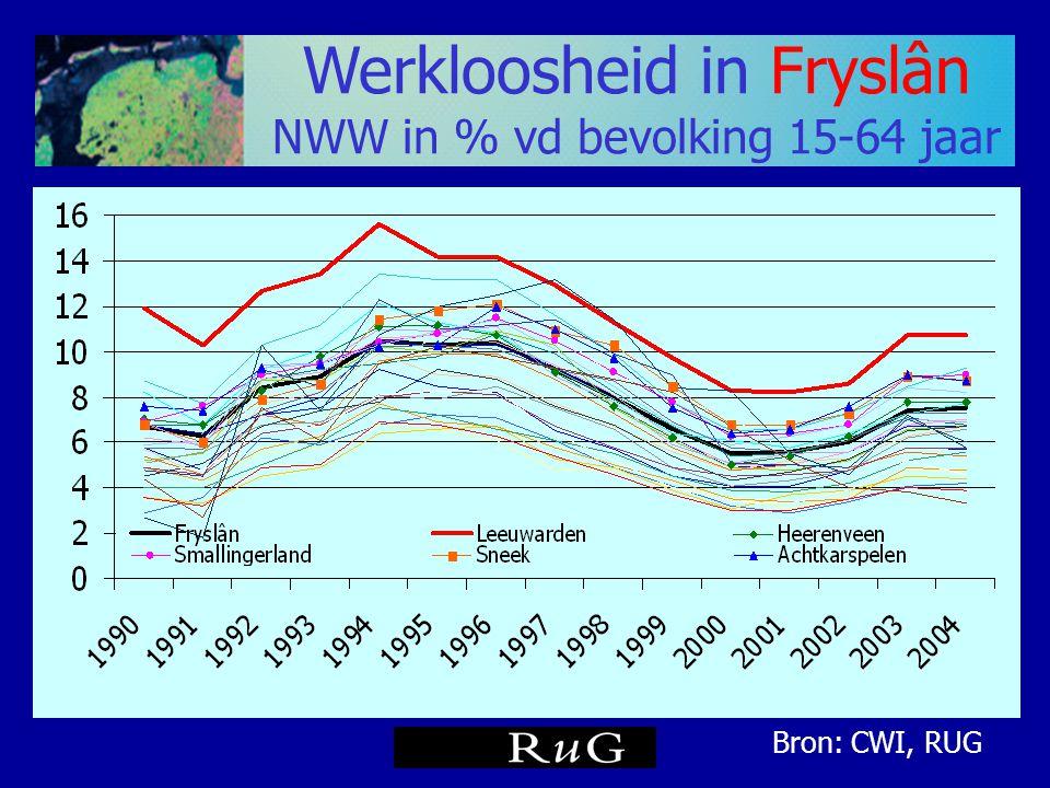 Werkloosheid in Fryslân NWW in % vd bevolking 15-64 jaar Bron: CWI, RUG