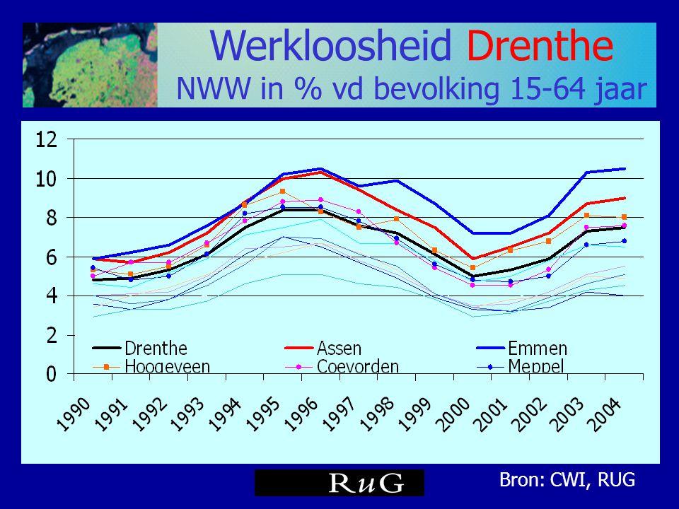 Werkloosheid Drenthe NWW in % vd bevolking 15-64 jaar Bron: CWI, RUG