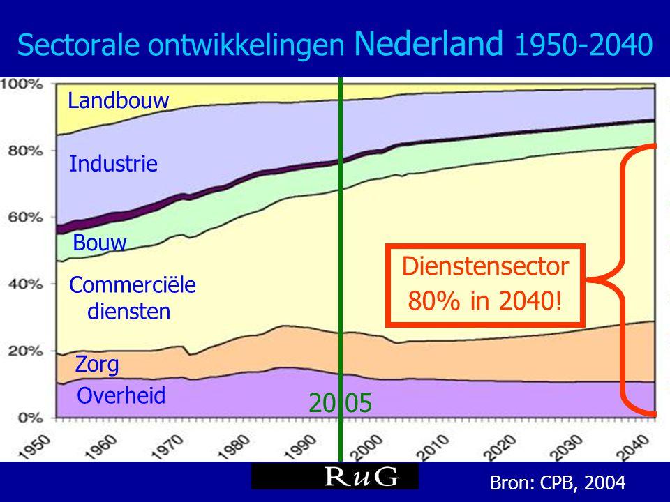 Sectorale ontwikkelingen Nederland 1950-2040 Bron: CPB, 2004 20 05 Industrie Commerciële diensten Bouw Landbouw Zorg Overheid Dienstensector 80% in 20