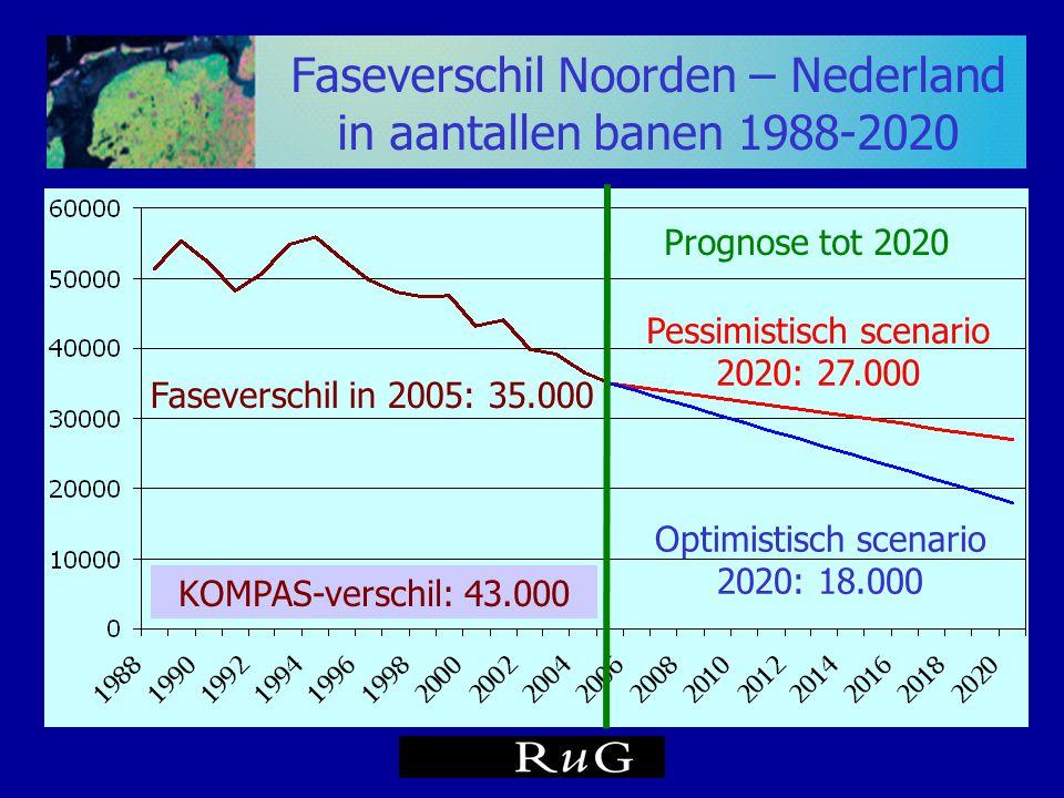 Faseverschil Noorden – Nederland in aantallen banen 1988-2020 Prognose tot 2020 Faseverschil in 2005: 35.000 Pessimistisch scenario 2020: 27.000 Optim
