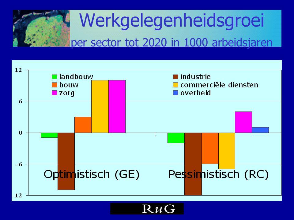 Werkgelegenheidsgroei per sector tot 2020 in 1000 arbeidsjaren