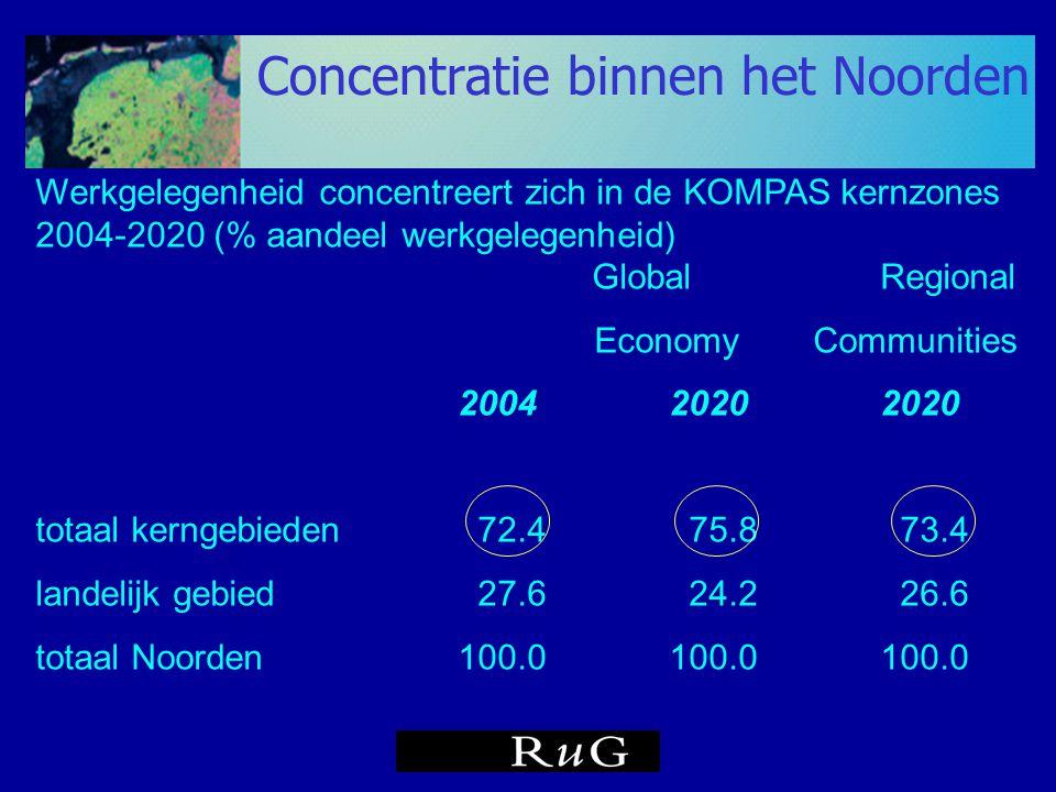 Werkgelegenheid concentreert zich in de KOMPAS kernzones 2004-2020 (% aandeel werkgelegenheid) GlobalRegional Economy Communities 200420202020 totaal