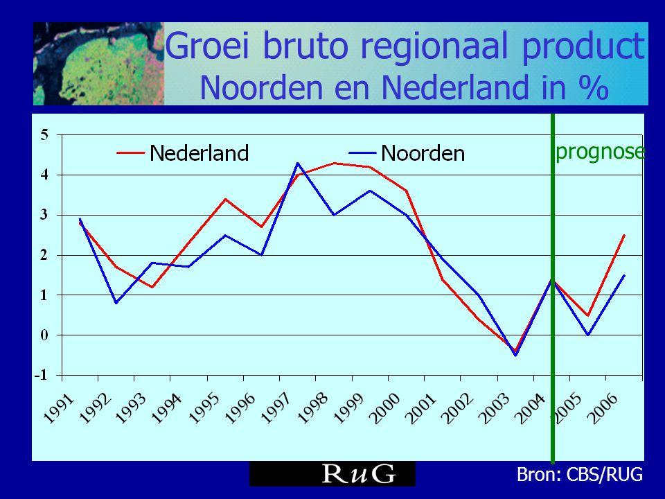 Werkgelegenheidsgroei in % in Nederland en in het Noorden Bron: PWR/RUG prognose