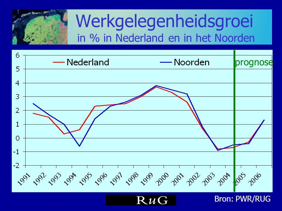 Werkloosheid in Groningen NWW in % vd bevolking 15-64 jaar Bron: CWI, RUG