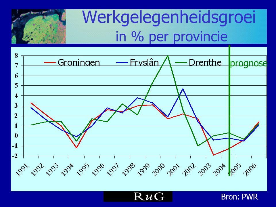Banengroei per postcode gemiddeld 2000-2004 Noorden: 0,7% Kernzones 0,9% Landelijk gebied 0,0% Bron: PWR