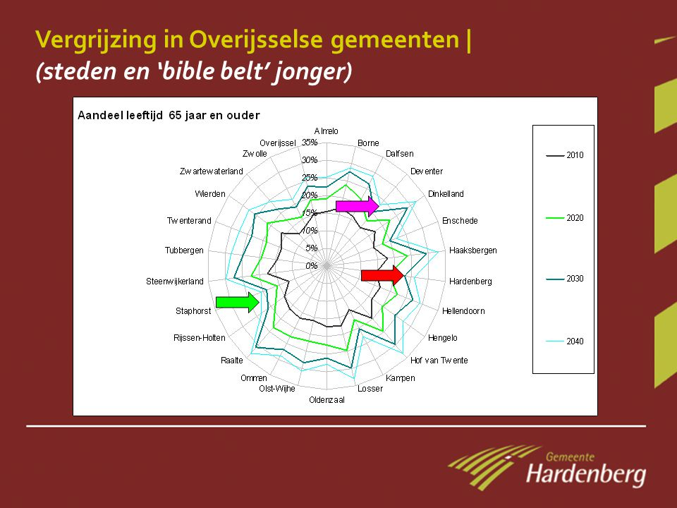 Bureau Louter: 'BOOMerang' rond de Randstad Krimp en inkomens