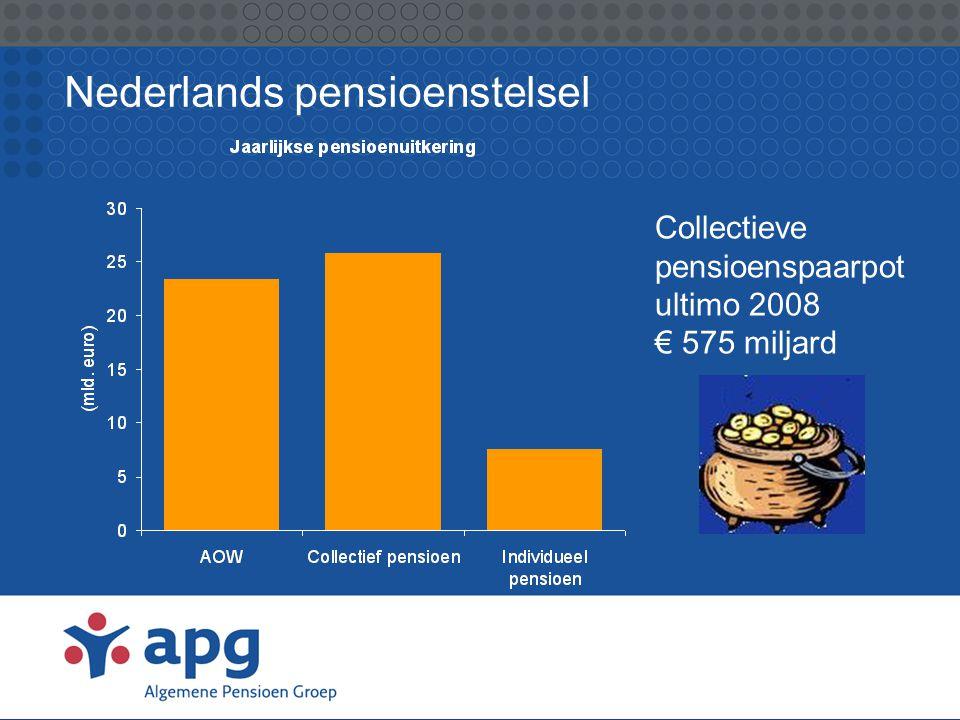 APG: Algemene Pensioen Groep •Bestaat sinds 1 maart 2008 •Bestaat uit APG, Cordares en Loyalis •Pensioenuitvoering voor fondsen in o.a.