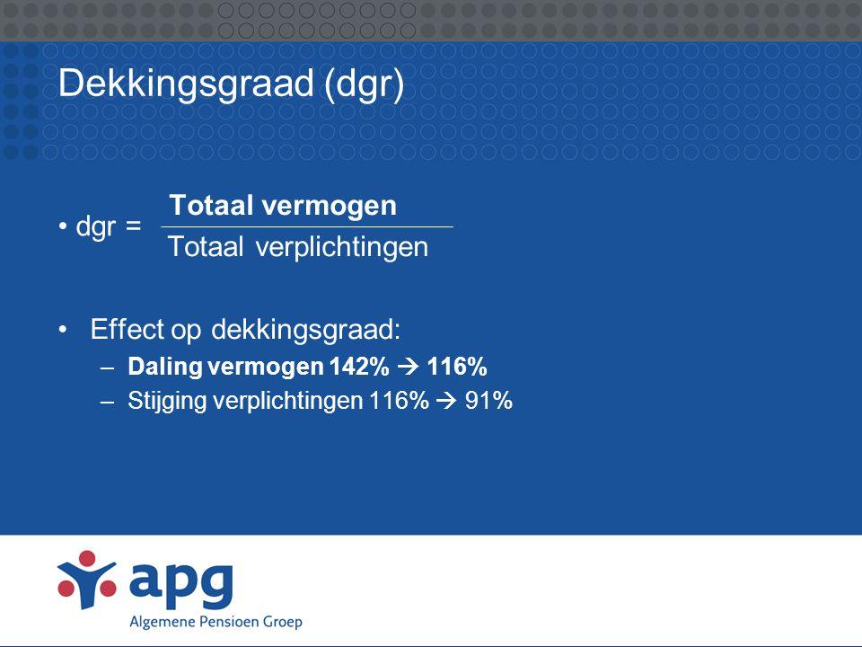 Rendement op vermogen pensioenfondsen 2008 Nederlandse fondsen • ABP-20% • Bpf Bouw -14% • PfzW -21% • PME-20% • PMT-21% Buitenlandse fondsen • NBIM (Noorwegen)-23% • CalPers (VS)-28%