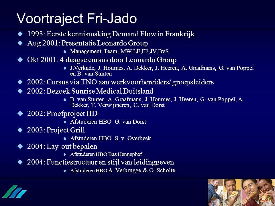 Voortraject Fri-Jado  1993: Eerste kennismaking Demand Flow in Frankrijk  Aug 2001: Presentatie Leonardo Group  Management Team, MW,LE,FF,JV,BvS 