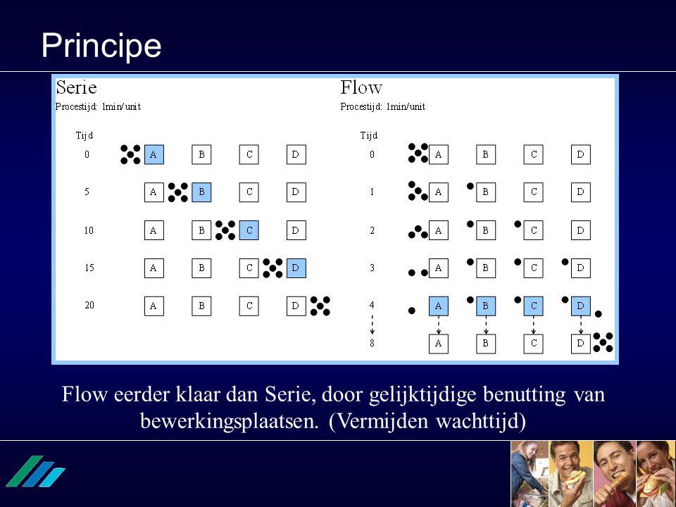 Principe Flow eerder klaar dan Serie, door gelijktijdige benutting van bewerkingsplaatsen. (Vermijden wachttijd)