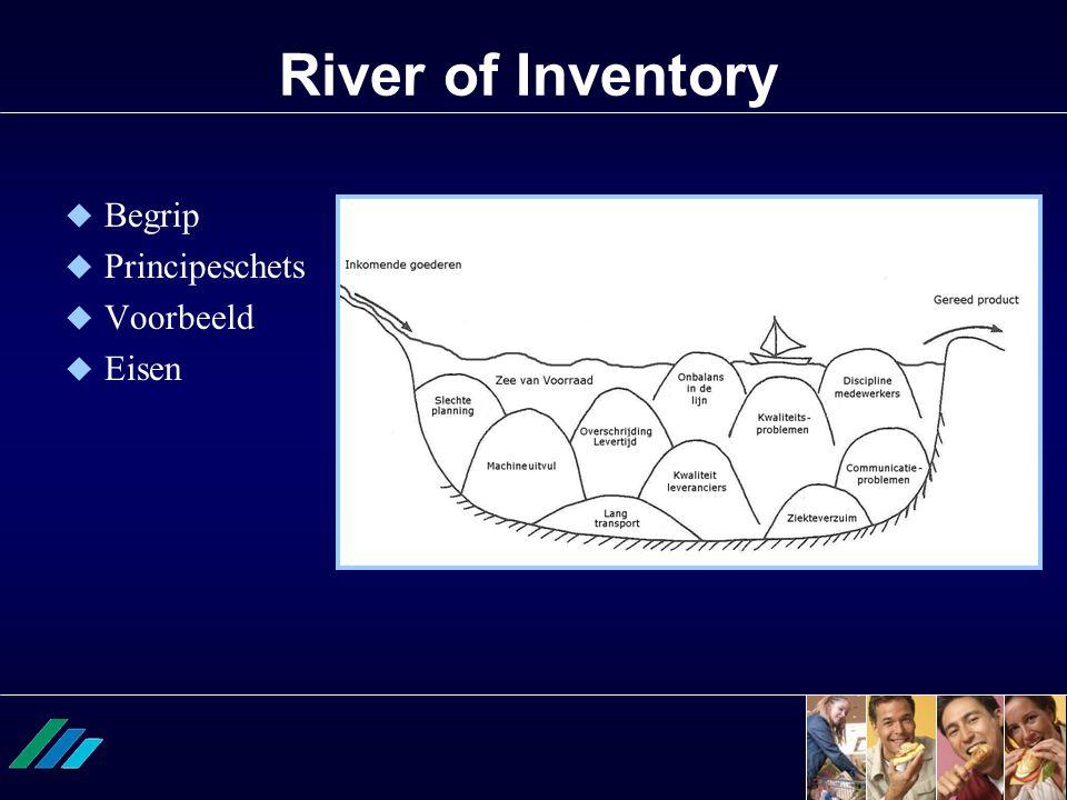 River of Inventory  Begrip  Principeschets  Voorbeeld  Eisen