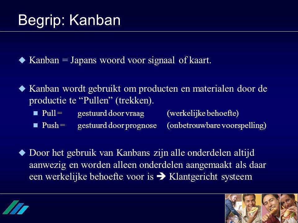 """Begrip: Kanban  Kanban = Japans woord voor signaal of kaart.  Kanban wordt gebruikt om producten en materialen door de productie te """"Pullen"""" (trekke"""