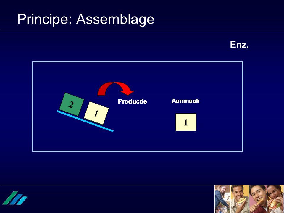 1 2 Productie 2 1 Aanmaak 1 2 Productie Aanmaak 1 2 Productie 1 2 1 2 Aanmaak Principe: Assemblage 1 2 Enz.