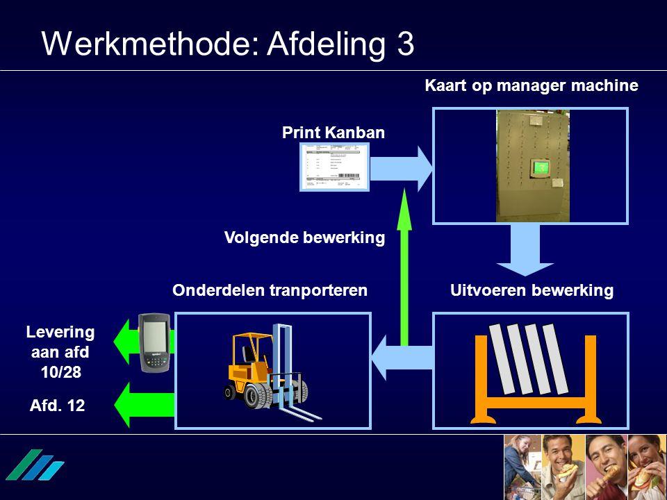 Werkmethode: Afdeling 3 Afd. 12 Levering aan afd 10/28 Uitvoeren bewerking Onderdelen tranporteren Kaart op manager machine Print Kanban Volgende bewe