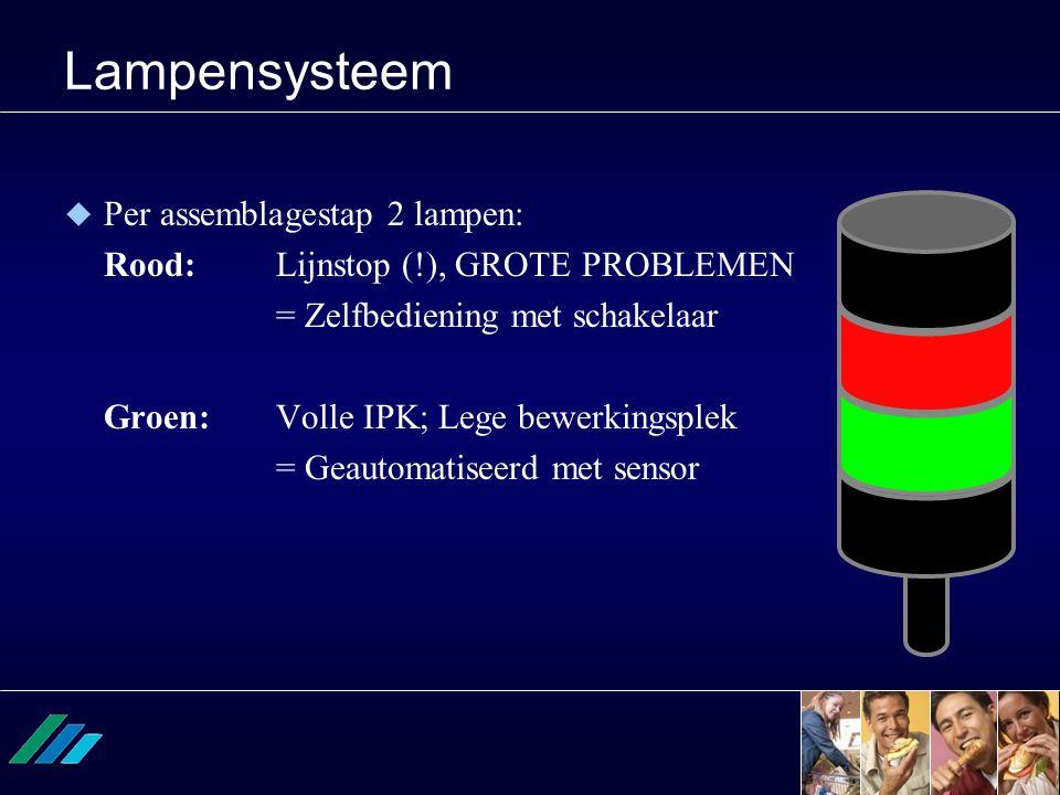 Lampensysteem  Per assemblagestap 2 lampen: Rood:Lijnstop (!), GROTE PROBLEMEN = Zelfbediening met schakelaar Groen:Volle IPK; Lege bewerkingsplek =
