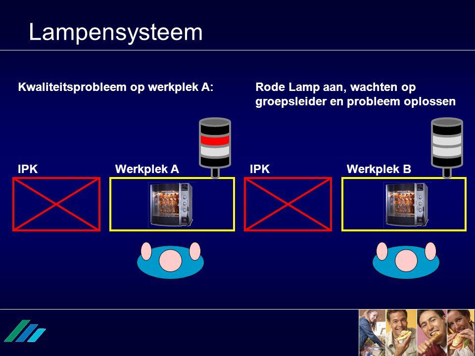 Lampensysteem Kwaliteitsprobleem op werkplek A:Rode Lamp aan, wachten op groepsleider en probleem oplossen Werkplek AWerkplek BIPK