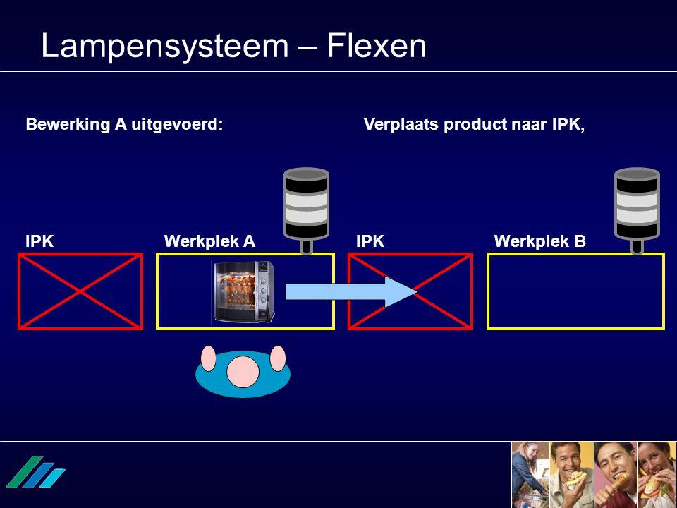 Lampensysteem – Flexen Bewerking A uitgevoerd:Verplaats product naar IPK, Werkplek AWerkplek BIPK