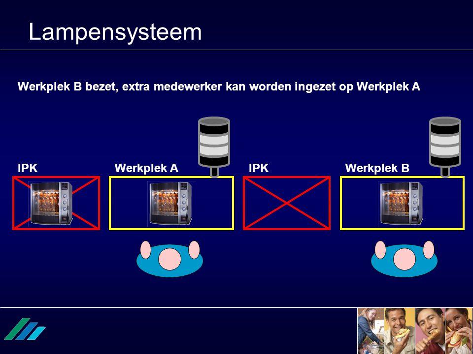 Lampensysteem Werkplek AWerkplek BIPK Werkplek B bezet, extra medewerker kan worden ingezet op Werkplek A
