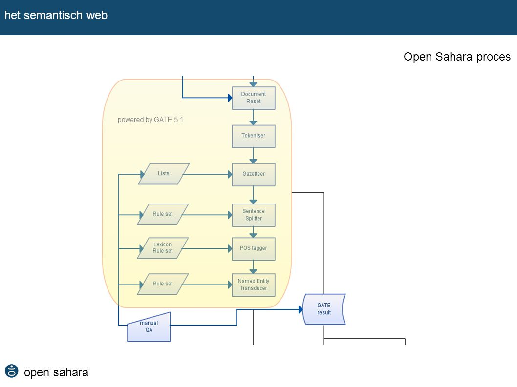 open sahara het semantisch web Open Sahara proces