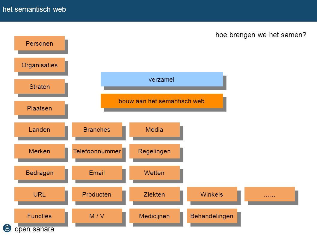 open sahara het semantisch web hoe brengen we het samen? verzamel bouw aan het semantisch web Organisaties Plaatsen Landen Merken Personen Straten Bed
